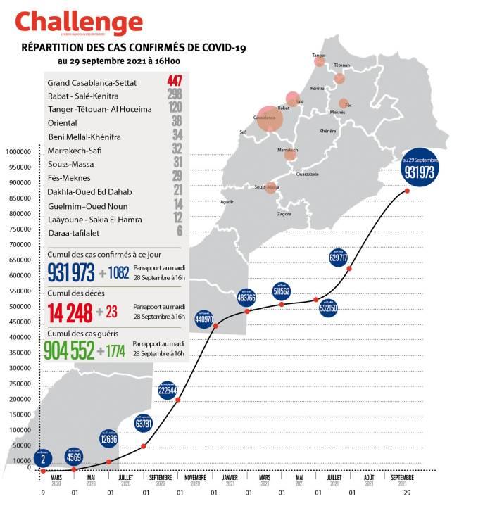 Évolution du coronavirus au Maroc. 1082 nouveaux cas, 931.973 au total, mercredi 29 septembre 2021 à 16 heures