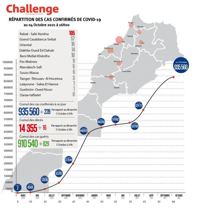 Évolution du coronavirus au Maroc. 228 nouveaux cas, 935.560 au total, lundi 4 octobre 2021 à 16 heures