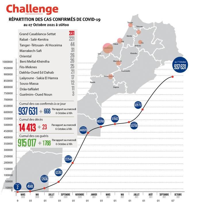Évolution du coronavirus au Maroc. 668 nouveaux cas, 937.631 au total, jeudi 7 octobre 2021 à 16 heures