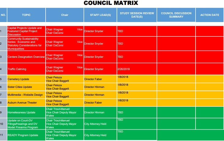 city council matrix