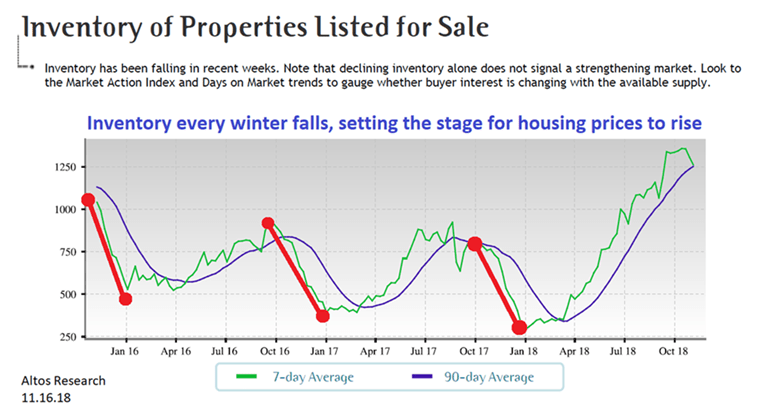 Puget Sound Real Estate Market, Real Estate Data, Seattle Real Estate