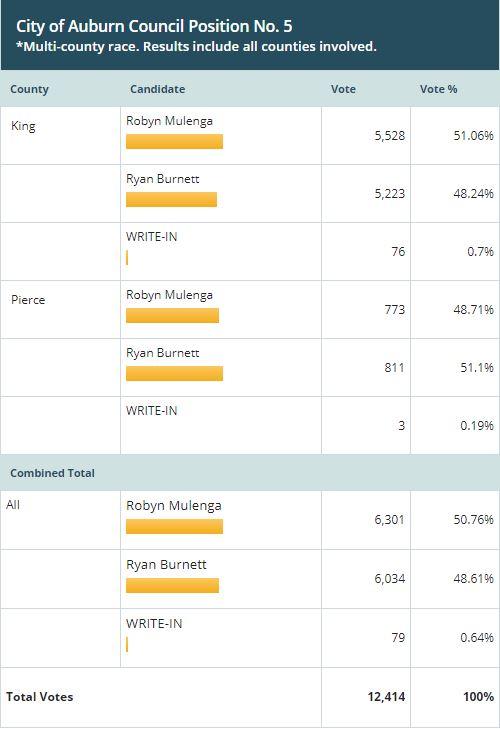 ryan burnett, robyn mulenga, vote 2019, auburn city council position no 5, auburn city council race, auburn city council, city of auburn elections, election results auburn, auburn wa elections, city of auburn wa elections,