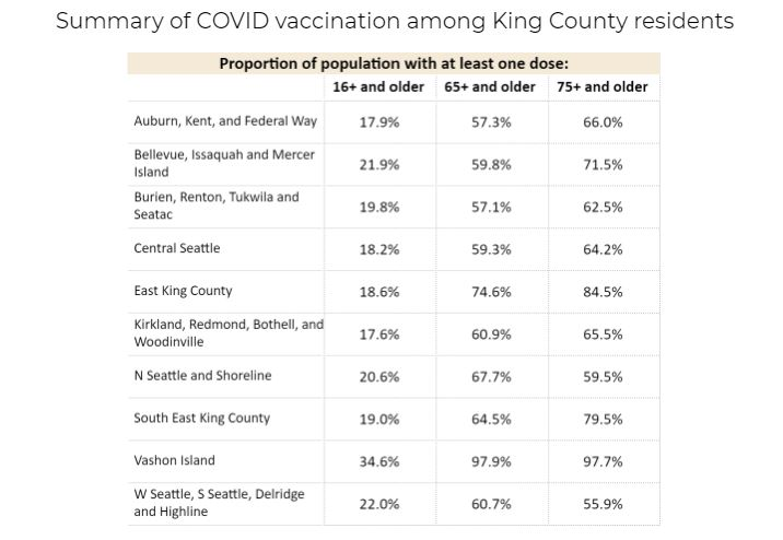 table of king county covid-19 vaccine doses as of march 5