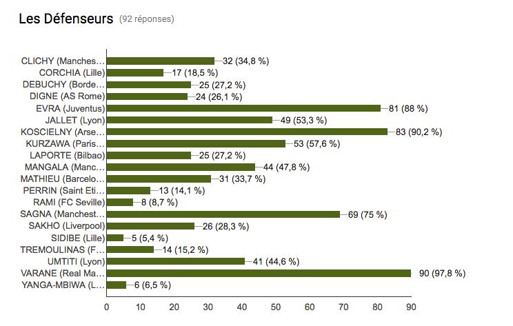 EURO 2016 - Liste des 23 - les défenseurs