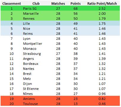 Ligue 1 : classement final pour la saison 2019-2020 communiqué par la LFP le 30 avril