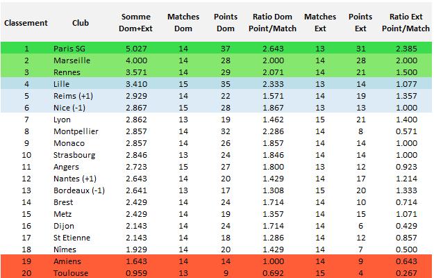 Ligue 1 : classement obtenu à la moyenne des points inscrits à domicile et à l'extérieur
