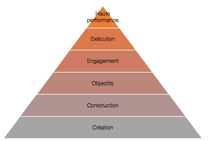 Construire une équipe mature et performante 04