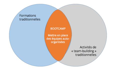 [Bootcamp] Mettre en place des équipes auto-organisées