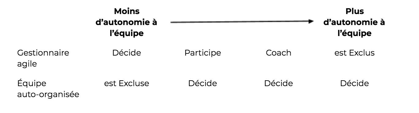 Gestionnaires_agiles_quel_niveau_dautonomie_devez_vous_donner_aux_equipes-tableau-synthese