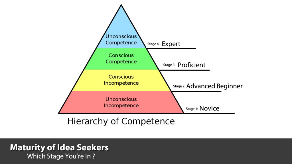 Heirarchy of Competence