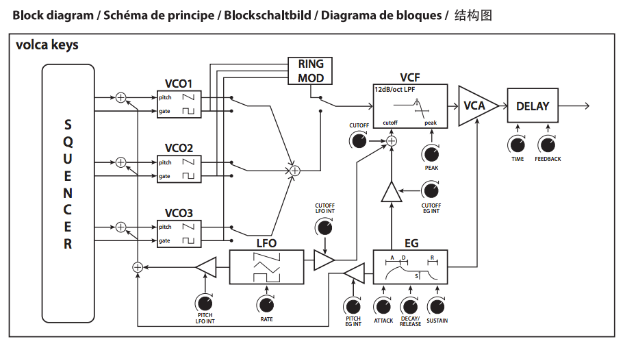 korg volca keys delay circuit noise audio cookbook rh audiocookbook org