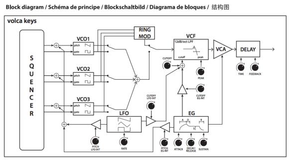 Superb Korg Volca Keys Delay Circuit Noise Audio Cookbook Wiring Database Wedabyuccorg