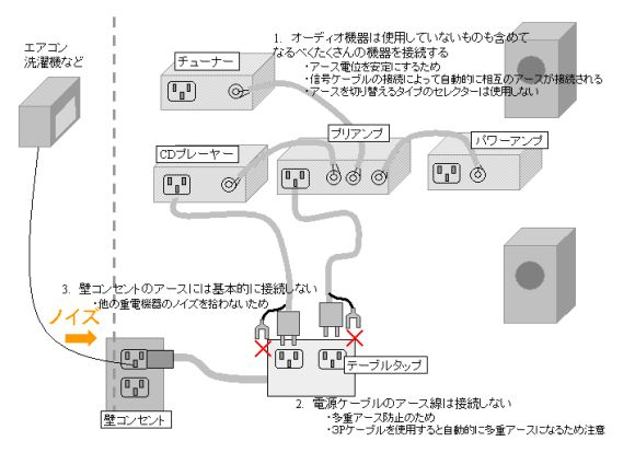 オーディオ機器のアースの接続方法
