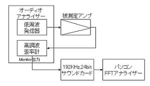 アンプ歪率のFFT解析ブロック図