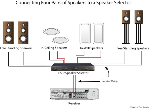 How To Use A Speaker Selector For Multi-Room Audio