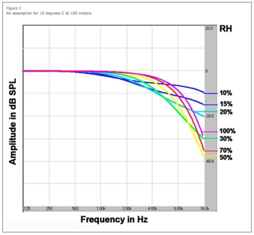 Gráfico 01 – 10ºC a 100m de distância da fonte sonora