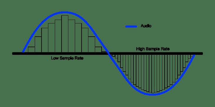 understanding sample rate, bit depth and depth rate