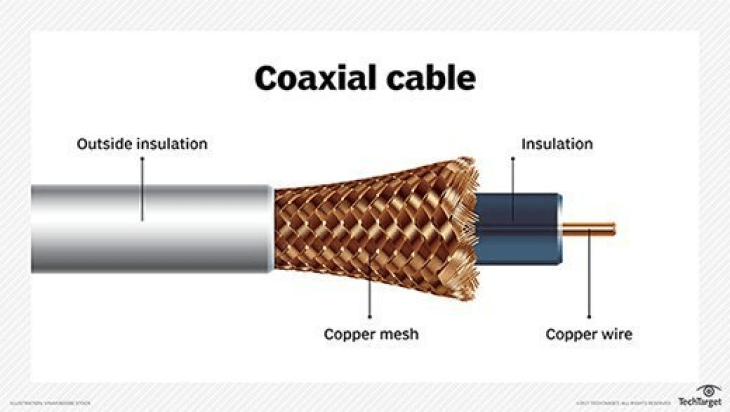 Coaxial Speaker Cable