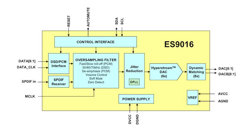 ESS Sabre32 Ultra Blockdiagramm