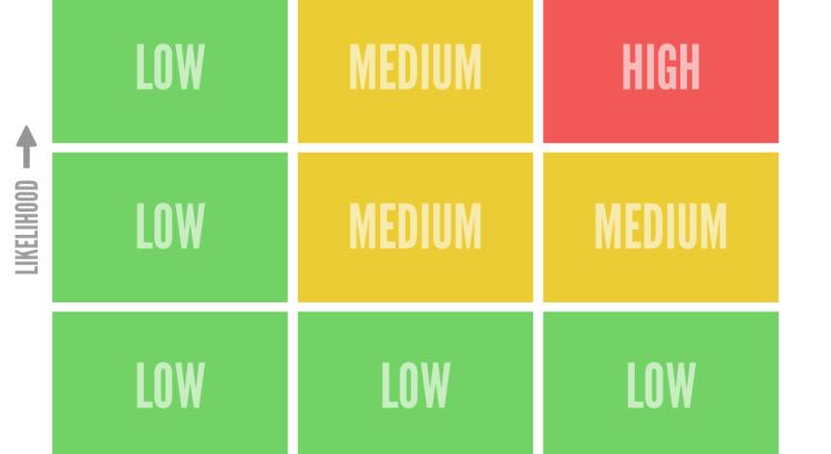 Matriz de Riscos é a ferramenta que permite priorizar os riscos mais relevantes a serem testados e mitigados. Analise Probabilidade, Impacto e Criticidade.