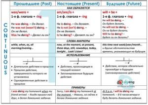 сводная таблица Continuous