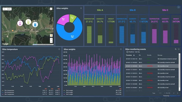 contoh IoT Dashboard