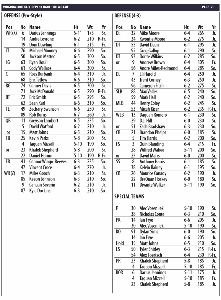 UVA depth chart UCLA