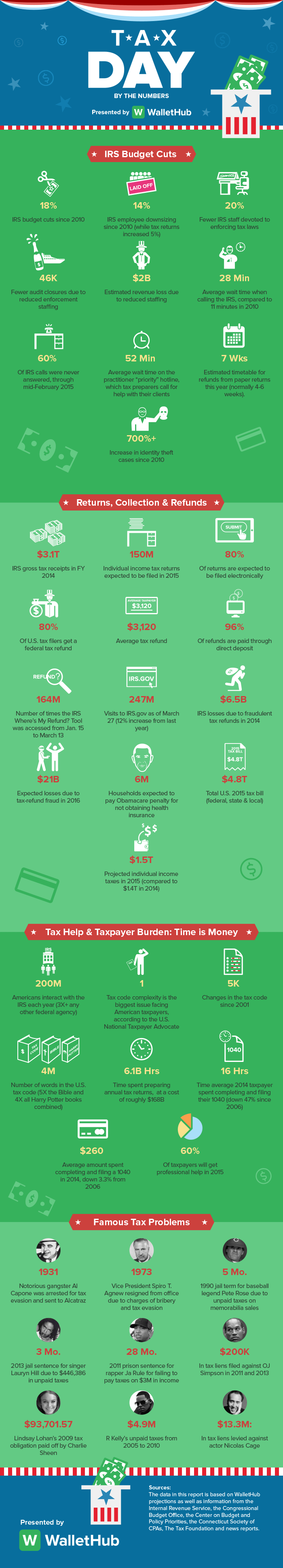 tax-day-by-the-numbers-infographic