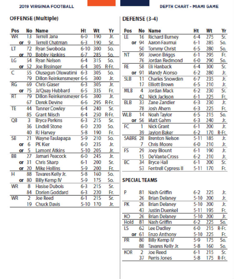 uva miami depth chart