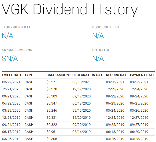 VGK 美股,VGK stock,VGK ETF,VGK 成分股,VGK 持股,VGK 股價,VGK配息,VGK  dividend