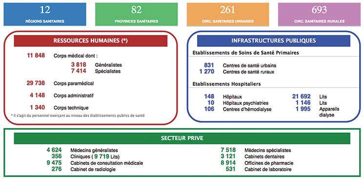 Carte Sanitaire Les Chiffres De La Honte Le Blog Dagadir