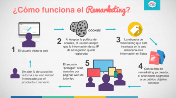 remarketing aulacm