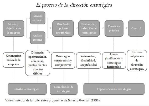 visión sintética del proceso de dirección estratégica que ofrecen Guerras y Navas