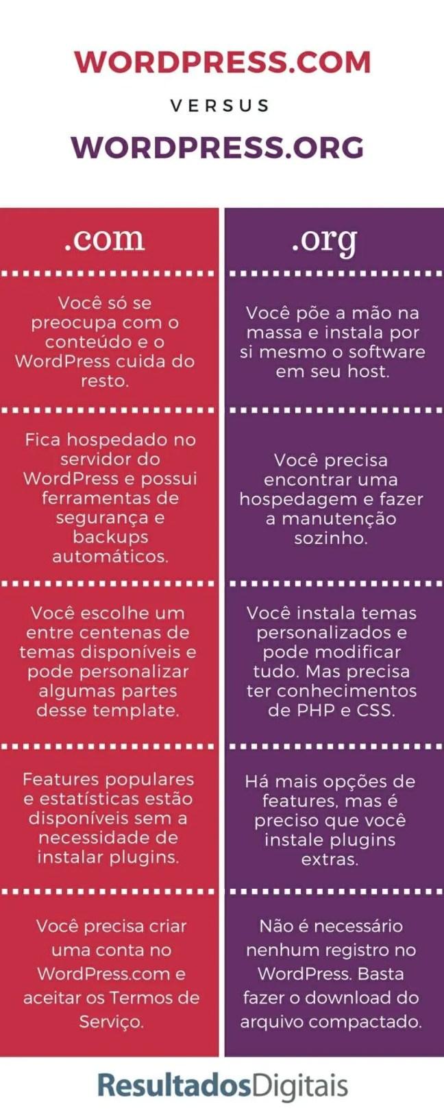 Como Criar um Blog Como Criar um Blog WordPress Criar um Blog WordPress passo a passo