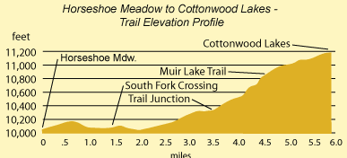 cottonwood_lakes_trail
