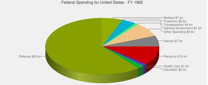 federal 1962