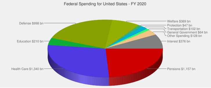 federal 2020