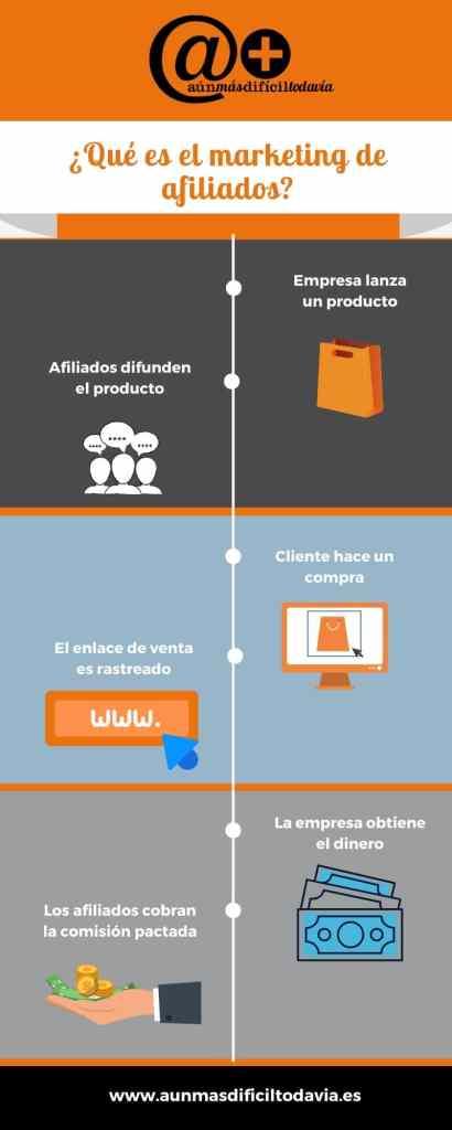 Que es el marketing de afiliados infografia