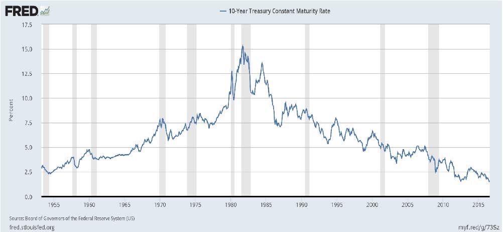 long-term-interest-rate-chart