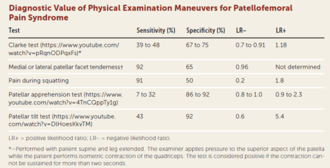Physical examinations for patellofemoral pain