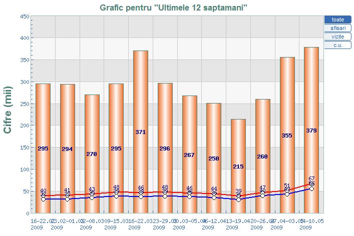statistici pagini aurii