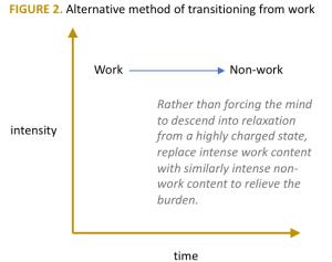 alternate work home transition model
