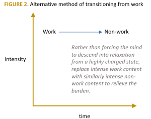alternate work home transition model