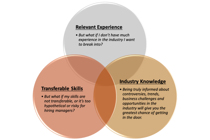 career coach perspective on transferable skills