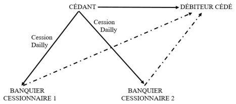 Schéma 5