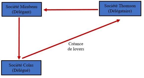 Schéma 2 - délégation
