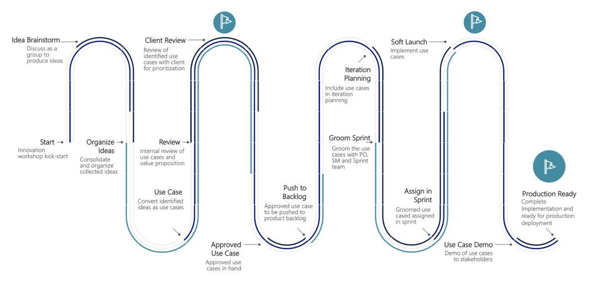 Aureus Innovation Process-01