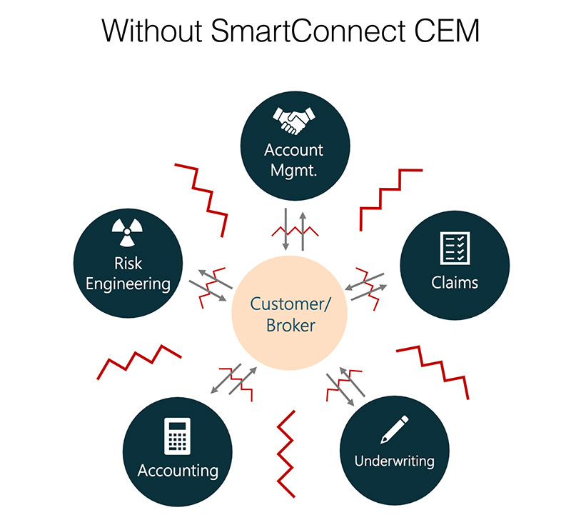 WithoutSmartConnect