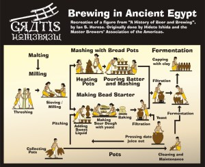 egyptian brewing process