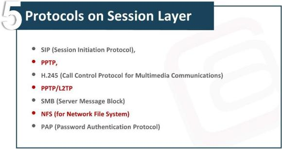OSI Model Session Layer Waqas Karim Pic1